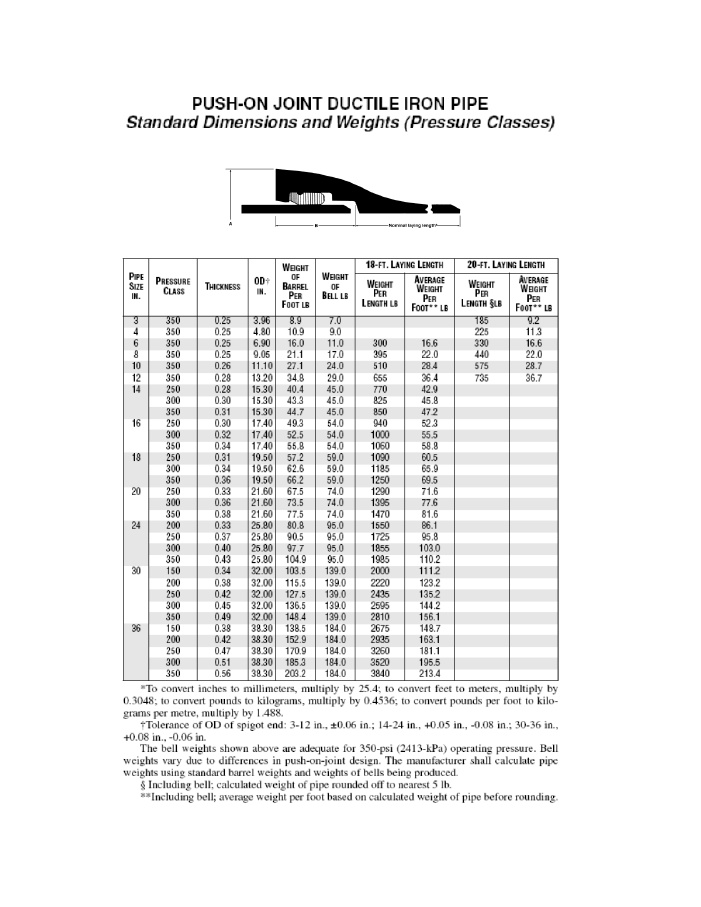 A Technical data sheet for push-on joint ductile iron pipe