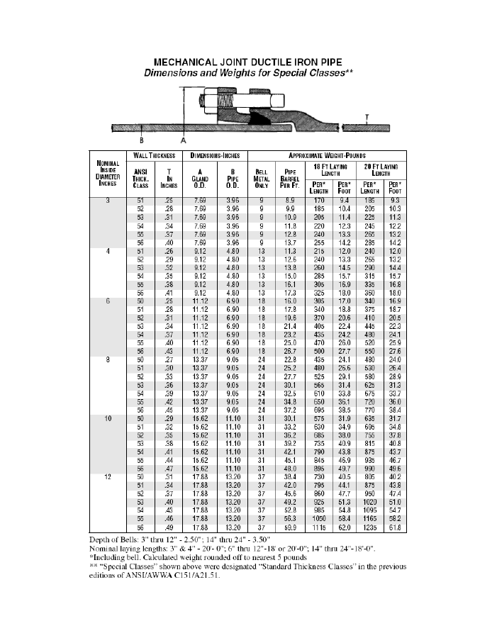 A technical data sheet for mechanical joint ductile iron pipe